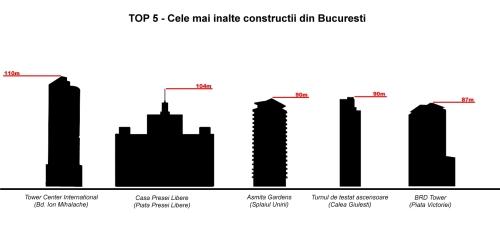 top-5-cladiri-inalte