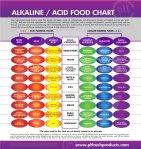 acid-alkaline-food-list